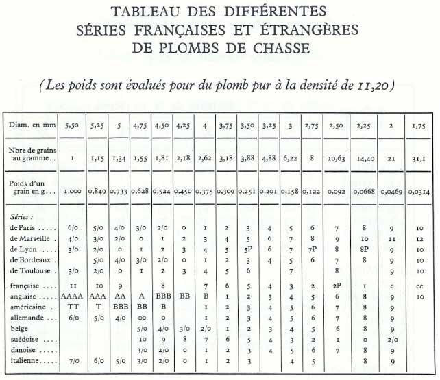 Massacre à la fraiseuse - Page 5 Serie_plomb_de_chasse_taille_numero